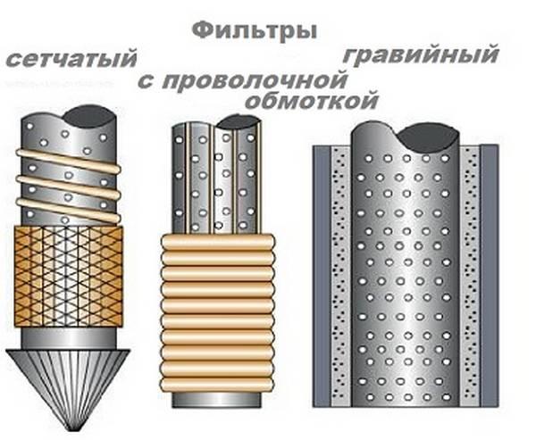 Гравийный фильтр для скважины своими руками 41