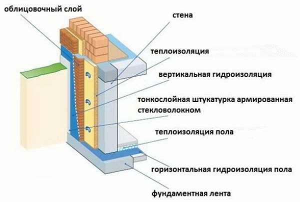 Гидроизоляция фундамента и цоколя дома - виды материалов, сп.