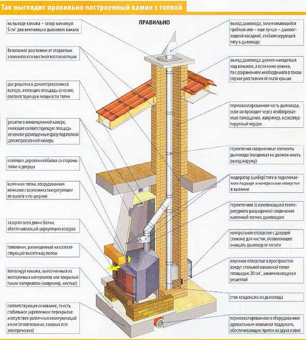 Как построить камин дровяной для дома своими руками?