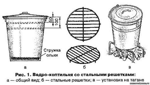 Коптильня холодного копчения своими руками из трубы