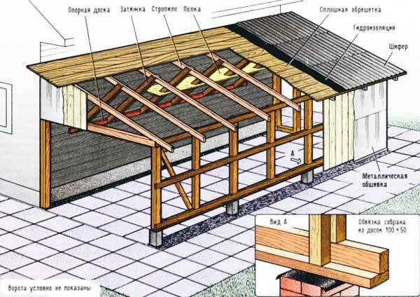 Односкатная крыша каркасника