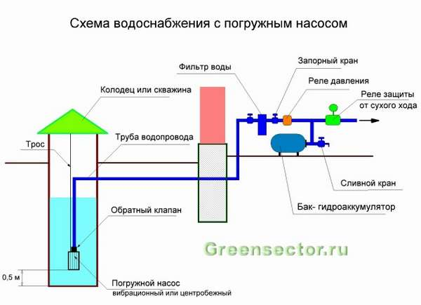 Гидроаккумулятор и схема водопровода