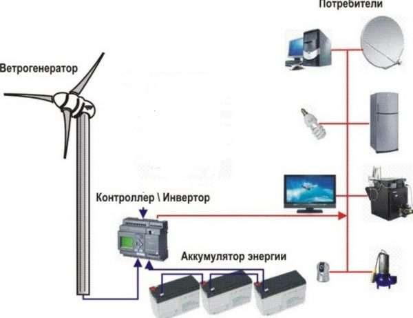 Ветрогенератор своими руками роторный фото 868