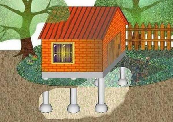 Как сделать фундамент когда дом уже построен